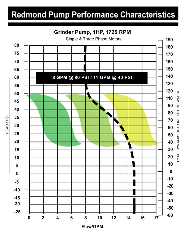 grinder pump performance
